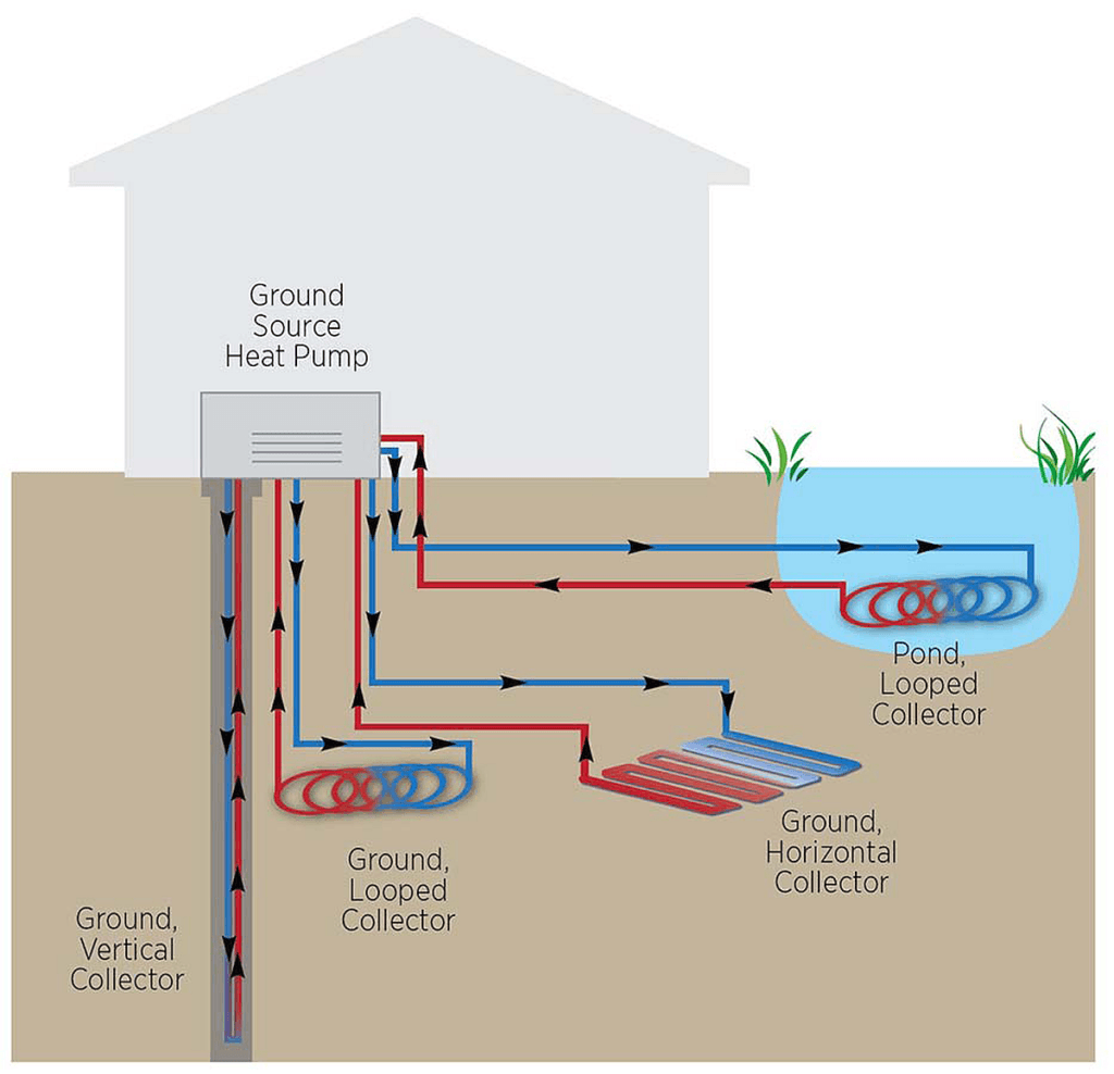 Diagram of Geothermal sources for Heat Pumps
