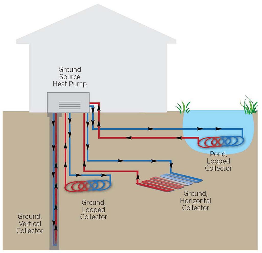 Geothermal Heat Pump System - Eastern Air Flow of Kentucky