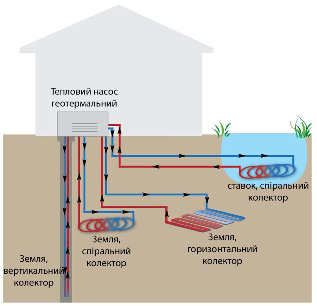 геотермального джерела теплових насосів