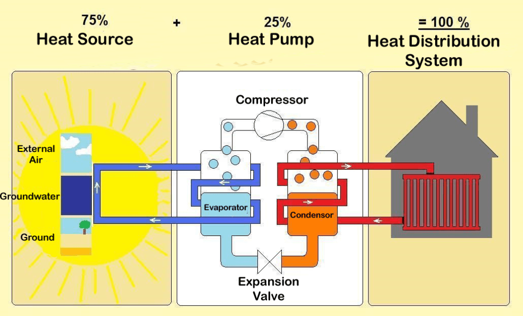 Functions principal diagram for a heat pump