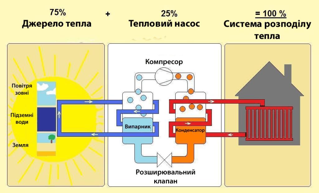 Діаграма, що зображує функції теплового насоса