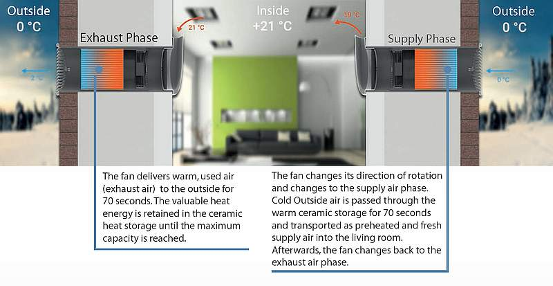 Function Principle of decentral room ventilation Picture