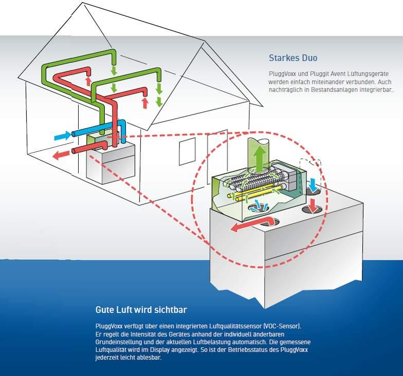 Diagramm des Starkes Duo Pluggit Avent und PluggVoxx-System