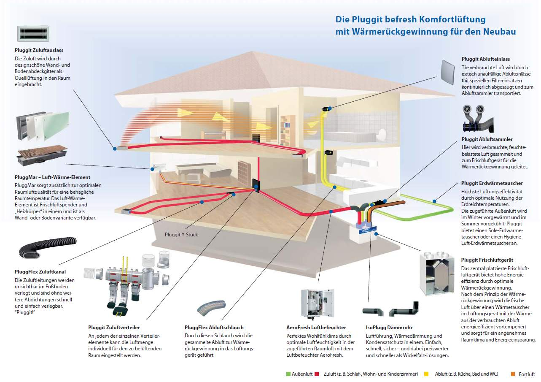 Die Pluggit befresh Wohnraumlüftung System-Ventilation-Zentralisiert