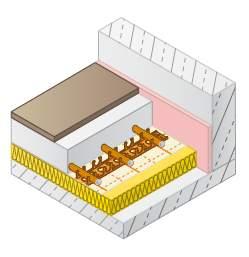 Nassestrich-Fußbodenheizung VarioRast System