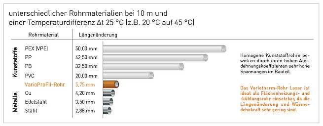 Diagramm, das die Längenänderung verschiedener Rohrwerkstoffe zeigt