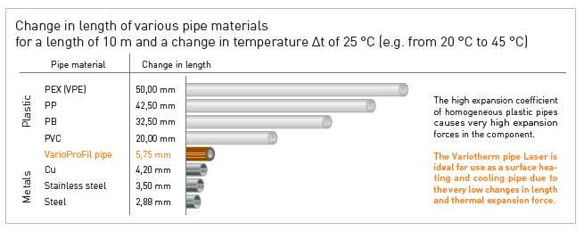 Change in length of various pipe materials chart
