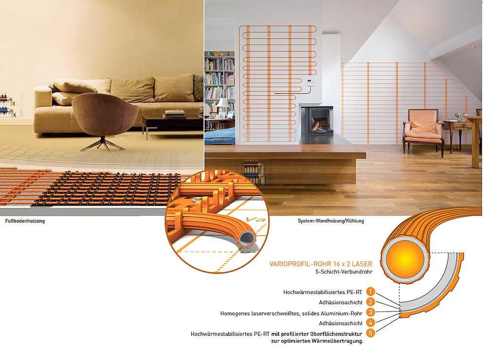 Varioprofil-Rohrfoto mit Darstellung der Zusammensetzung der Schichten