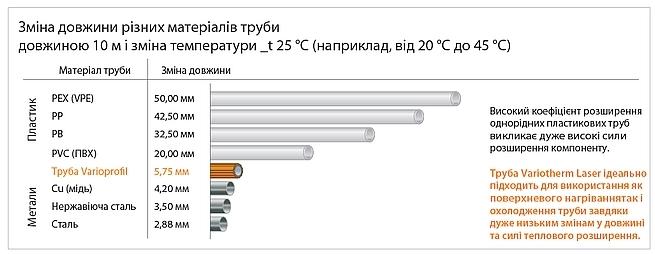 Діаграма - Зміна довжини різних матеріалів труби