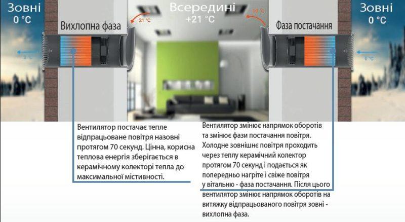 Функція Принцип децентралізації вентиляції приміщення
