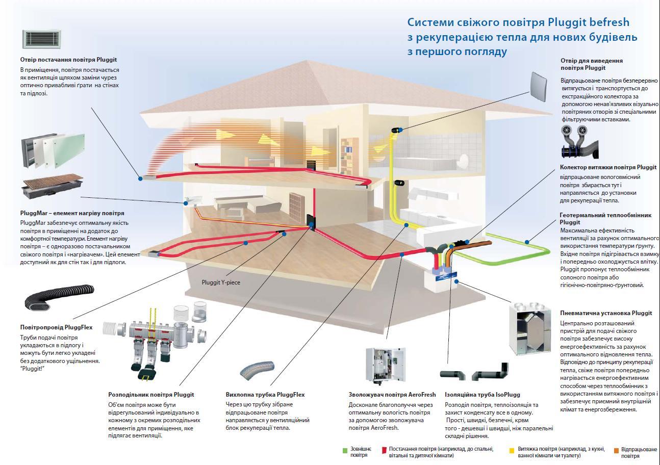 Центральна система вентиляції - інтеграція системи Befresh