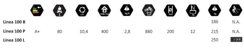 Специфікація та характеристики серії Linea 100