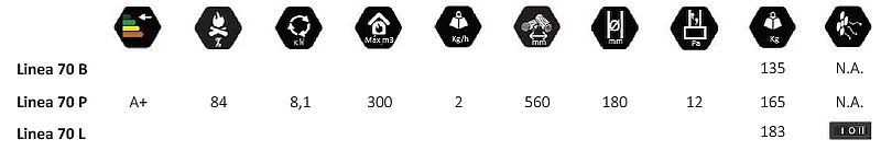 Специфікація та характеристики серії Linea 70