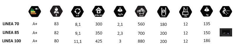 Специфікація та характеристики серії Linea