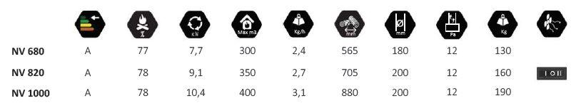 Специфікація та характеристики серії Nv